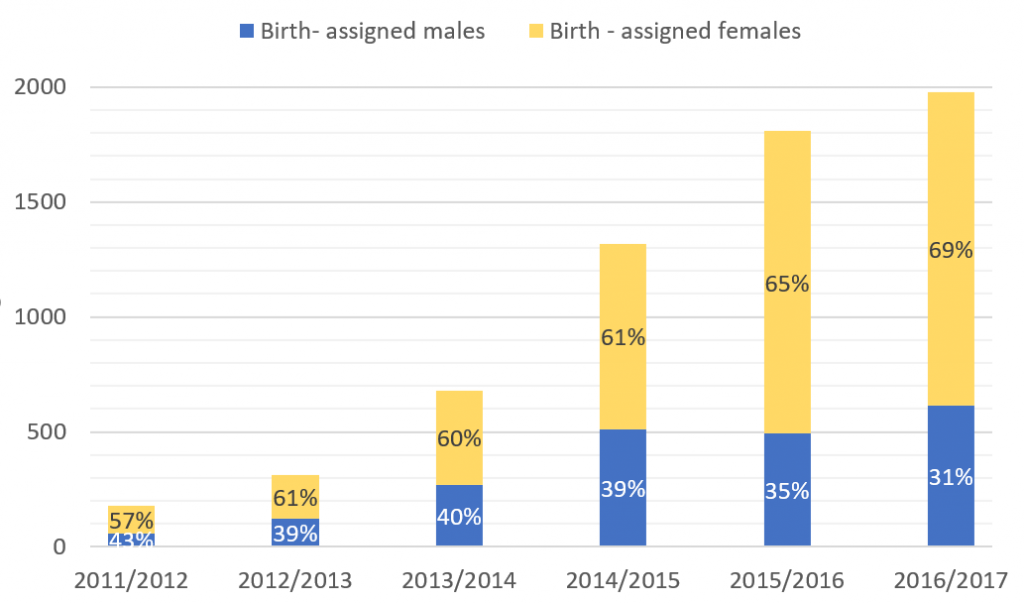 Referrals to GIDS by registered birth sex 2011 - 2017